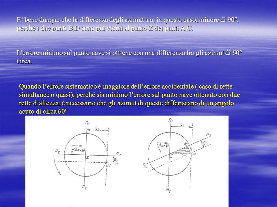 E bene dunque che la differenza degli azimut sia, in questo caso, minore di 90°, perché i due punti B,D sono più vicini al punto Z dei punti A,C. Lerr
