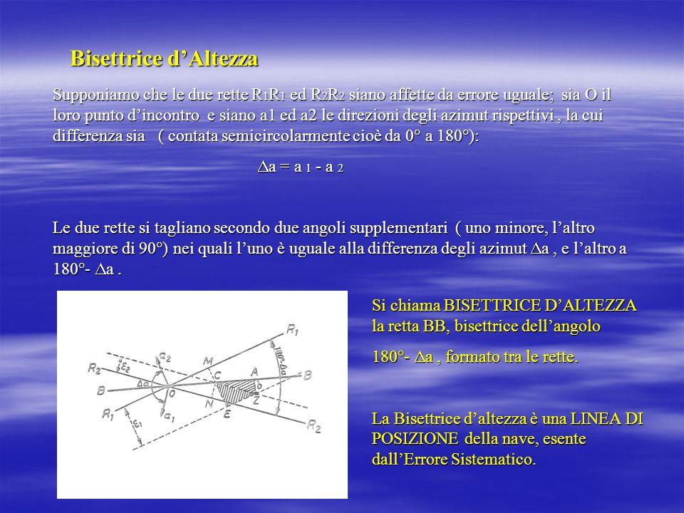 Bisettrice dAltezza Supponiamo che le due rette R 1 R 1 ed R 2 R 2 siano affette da errore uguale; sia O il loro punto dincontro e siano a1 ed a2 le d