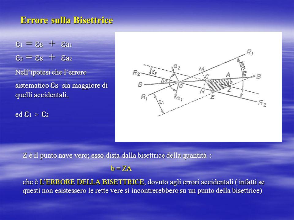 Errore sulla Bisettrice 1 = s + a 1 1 = s + a 1 2 = s + a 2 2 = s + a 2 Nellipotesi che lerrore sistematico s sia maggiore di quelli accidentali, ed 1