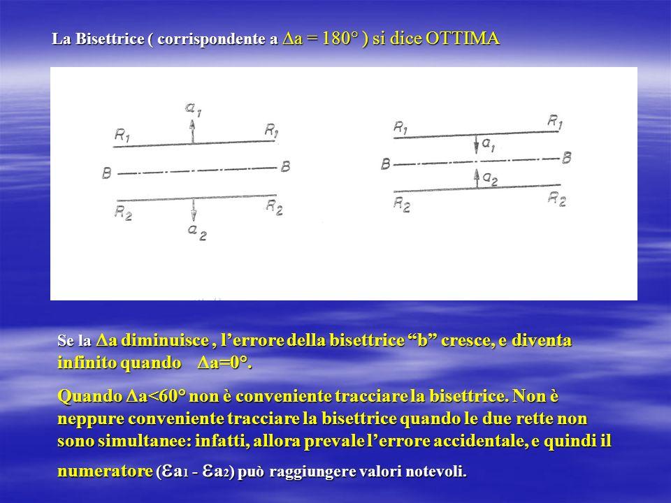 La Bisettrice ( corrispondente a a = 180° ) si dice OTTIMA Se la a diminuisce, lerrore della bisettrice b cresce, e diventa infinito quando a=0°. Quan