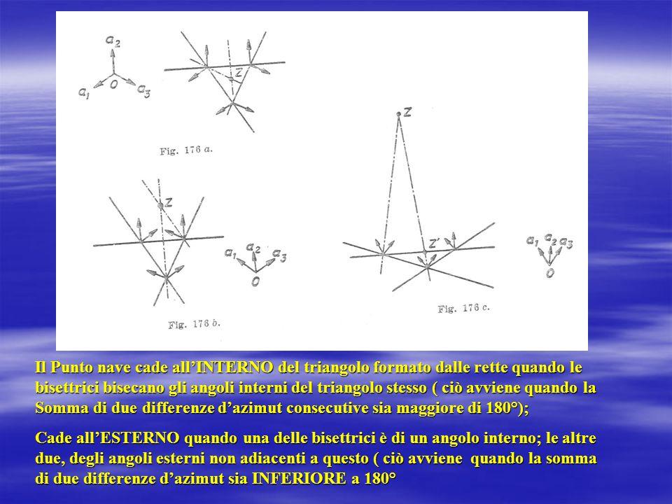 Il Punto nave cade allINTERNO del triangolo formato dalle rette quando le bisettrici bisecano gli angoli interni del triangolo stesso ( ciò avviene qu