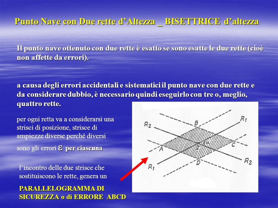 Errore sul Punto Nave Affinchè lErrore sul punto sia MINIMO è necessario che le due rette si taglino: ad angolo retto (90°), quando è MAGGIORE lerrore accidentale di quello sistematico; ad angolo retto (90°), quando è MAGGIORE lerrore accidentale di quello sistematico; secondo un angolo acuto (60°), quando è maggiore lerrore sistematico di quello accidentale;secondo un angolo acuto (60°), quando è maggiore lerrore sistematico di quello accidentale; LERRORE TOTALE LERRORE TOTALE sullaltezza osservata risulta dalla somma algebrica di tutti gli errori considerati (che si dividono in accidentali a e sistematici s ) = s + a