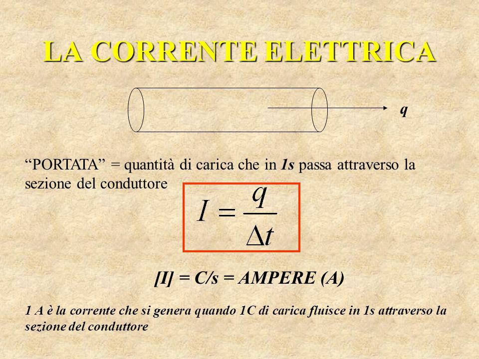 LA CORRENTE ELETTRICA PORTATA = quantità di carica che in 1s passa attraverso la sezione del conduttore [I] = C/s = AMPERE (A) 1 A è la corrente che s