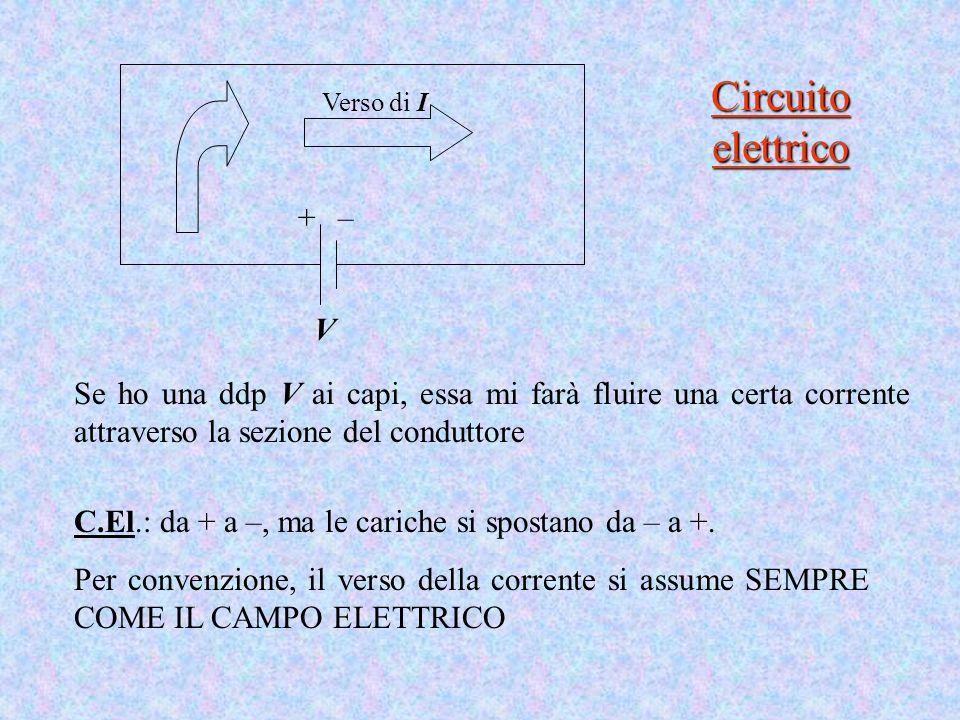 Circuito elettrico Se ho una ddp V ai capi, essa mi farà fluire una certa corrente attraverso la sezione del conduttore C.El.: da + a –, ma le cariche