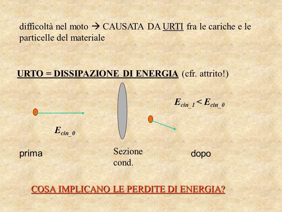 difficoltà nel moto CAUSATA DA URTI fra le cariche e le particelle del materiale URTO = DISSIPAZIONE DI ENERGIA (cfr. attrito!) E cin_0 E cin_1 < E ci