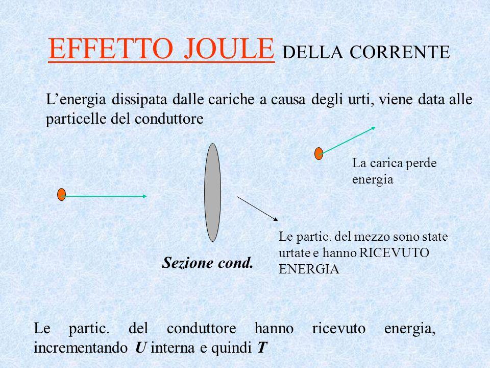 EFFETTO JOULE DELLA CORRENTE Lenergia dissipata dalle cariche a causa degli urti, viene data alle particelle del conduttore Sezione cond. La carica pe