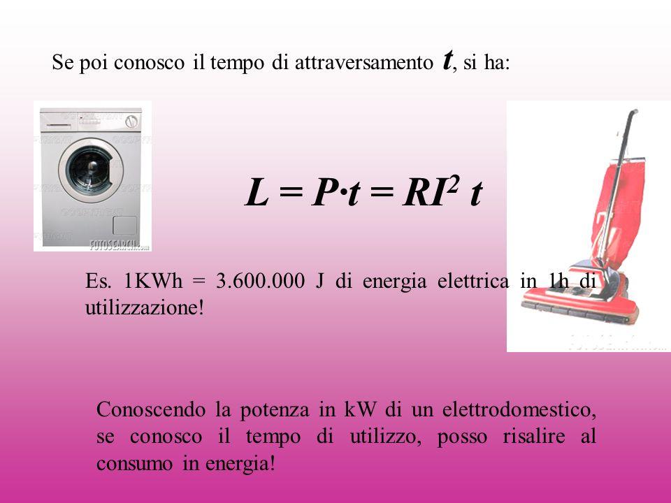 Se poi conosco il tempo di attraversamento t, si ha: L = P·t = RI 2 t Es. 1KWh = 3.600.000 J di energia elettrica in 1h di utilizzazione! Conoscendo l