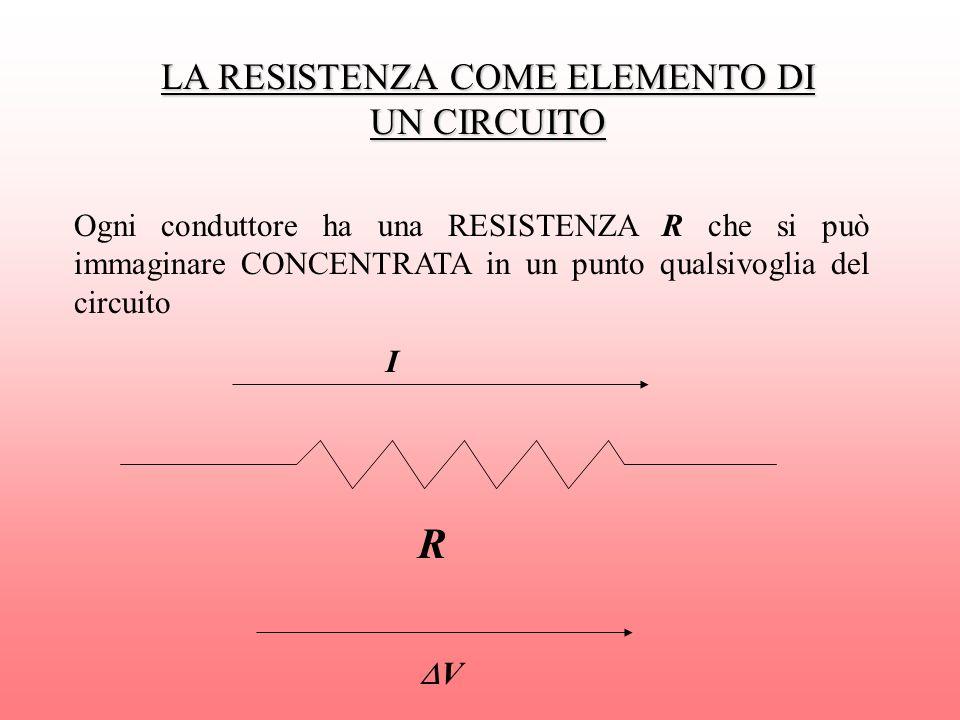 LA RESISTENZA COME ELEMENTO DI UN CIRCUITO Ogni conduttore ha una RESISTENZA R che si può immaginare CONCENTRATA in un punto qualsivoglia del circuito