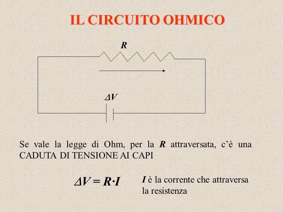 IL CIRCUITO OHMICO Se vale la legge di Ohm, per la R attraversata, cè una CADUTA DI TENSIONE AI CAPI R V V = R·I I è la corrente che attraversa la res