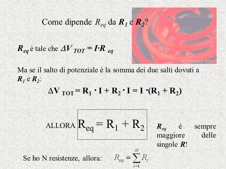 Come dipende R eq da R 1 e R 2 ? R eq è tale che V TOT = I·R eq Ma se il salto di potenziale è la somma dei due salti dovuti a R 1 e R 2 : V TOT = R 1