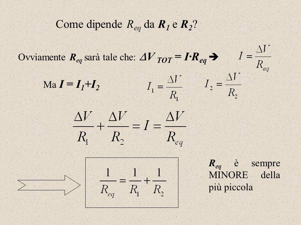 Ovviamente R eq sarà tale che: V TOT = I·R eq Ma I = I 1 +I 2 Come dipende R eq da R 1 e R 2 ? R eq è sempre MINORE della più piccola