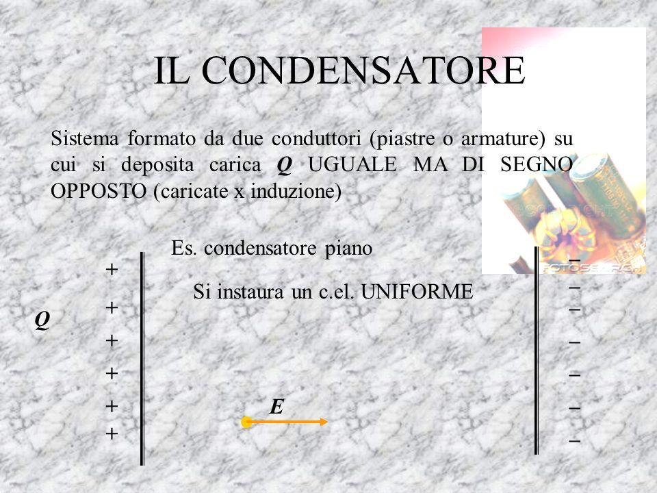 IL CONDENSATORE Sistema formato da due conduttori (piastre o armature) su cui si deposita carica Q UGUALE MA DI SEGNO OPPOSTO (caricate x induzione) +