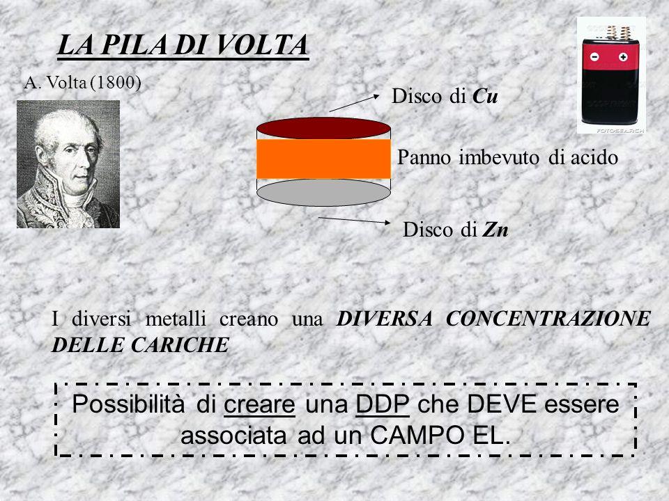 LA PILA DI VOLTA A. Volta (1800) Disco di Cu Disco di Zn Panno imbevuto di acido I diversi metalli creano una DIVERSA CONCENTRAZIONE DELLE CARICHE Pos