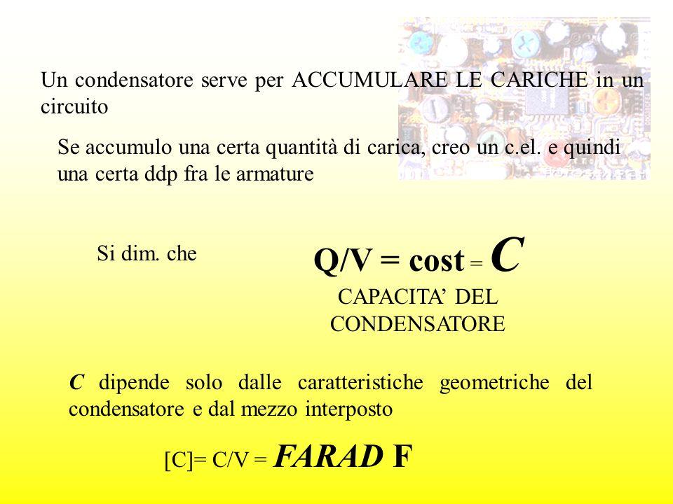 Un condensatore serve per ACCUMULARE LE CARICHE in un circuito Se accumulo una certa quantità di carica, creo un c.el. e quindi una certa ddp fra le a