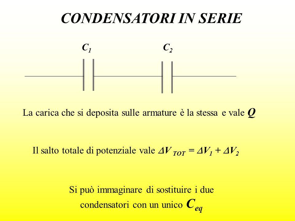 CONDENSATORI IN SERIE La carica che si deposita sulle armature è la stessa e vale Q C1C1 C2C2 Il salto totale di potenziale vale V TOT = V 1 + V 2 Si
