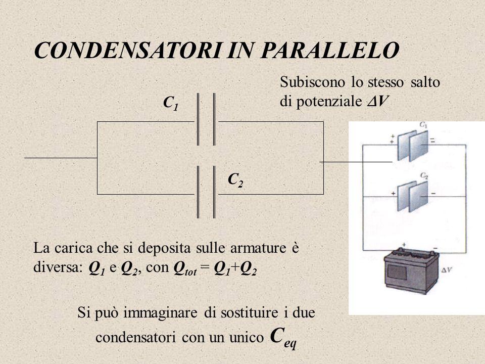 CONDENSATORI IN PARALLELO C1C1 C2C2 La carica che si deposita sulle armature è diversa: Q 1 e Q 2, con Q tot = Q 1 +Q 2 Subiscono lo stesso salto di p