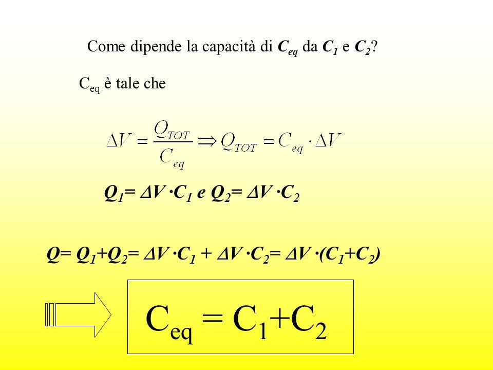 C eq è tale che Q 1 = V ·C 1 e Q 2 = V ·C 2 Q= Q 1 +Q 2 = V ·C 1 + V ·C 2 = V ·(C 1 +C 2 ) C eq = C 1 +C 2 Come dipende la capacità di C eq da C 1 e C