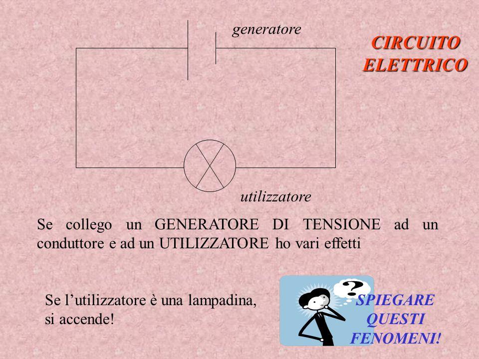 Se collego un GENERATORE DI TENSIONE ad un conduttore e ad un UTILIZZATORE ho vari effetti CIRCUITO ELETTRICO generatore utilizzatore Se lutilizzatore
