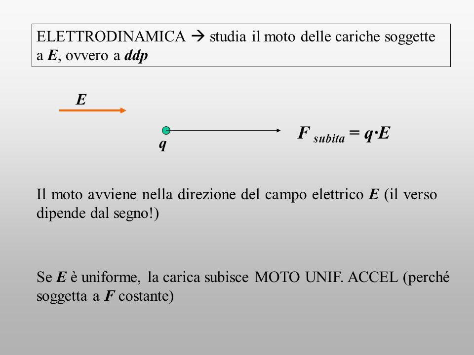 ELETTRODINAMICA studia il moto delle cariche soggette a E, ovvero a ddp E q F subita = q·E Il moto avviene nella direzione del campo elettrico E (il v
