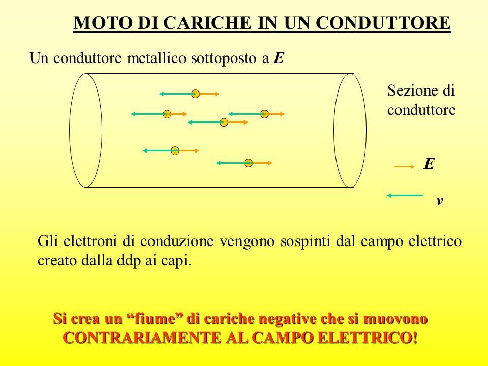 MOTO DI CARICHE IN UN CONDUTTORE Un conduttore metallico sottoposto a E Gli elettroni di conduzione vengono sospinti dal campo elettrico creato dalla