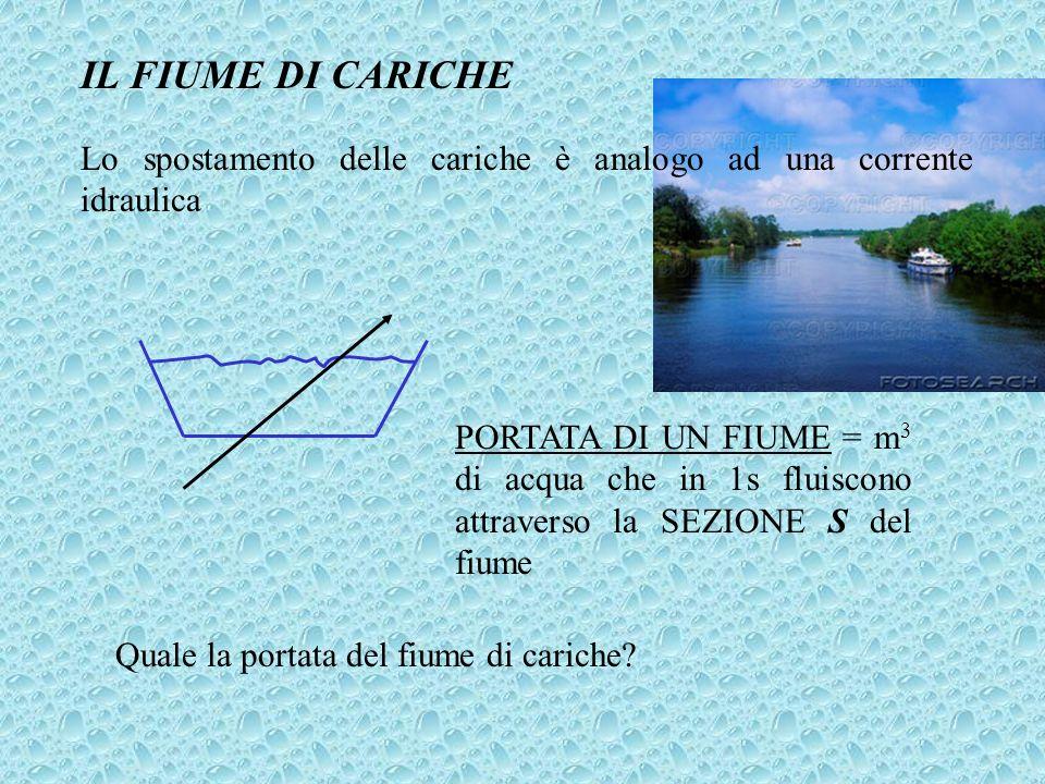 IL FIUME DI CARICHE Lo spostamento delle cariche è analogo ad una corrente idraulica PORTATA DI UN FIUME = m 3 di acqua che in 1s fluiscono attraverso