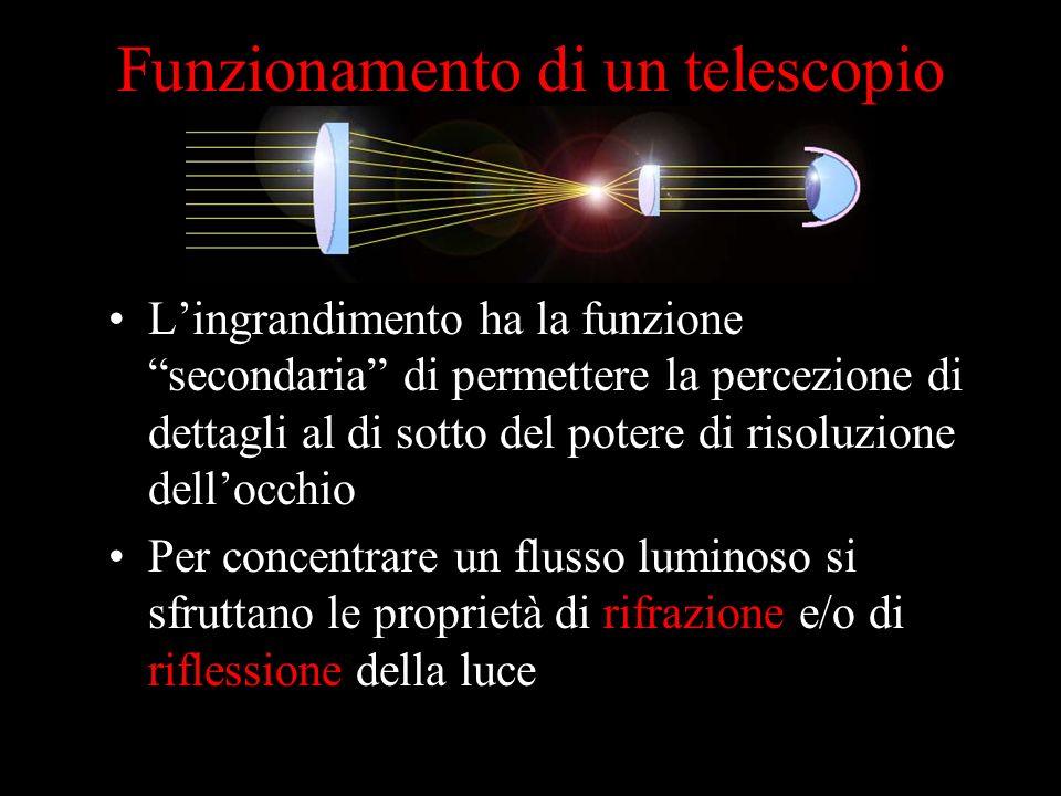 Funzionamento di un telescopio Lingrandimento ha la funzione secondaria di permettere la percezione di dettagli al di sotto del potere di risoluzione