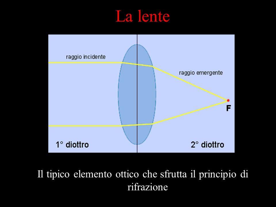 Una superficie la cui rugosità è inferiore alla lunghezza donda della luce, riflette un raggio luminoso con un angolo pari a quello incidente La riflessione