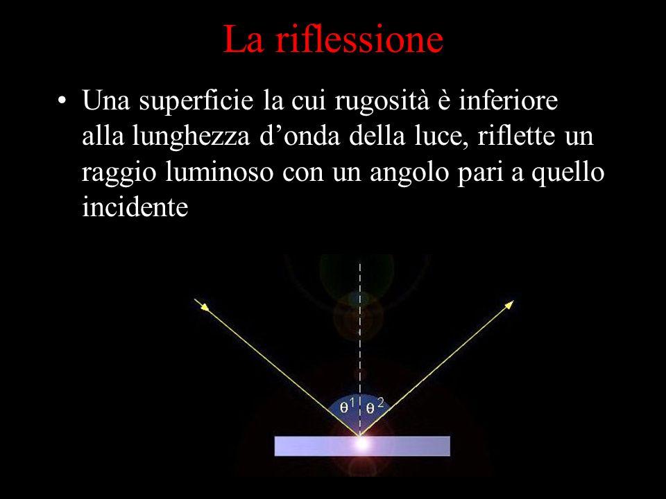 Una superficie la cui rugosità è inferiore alla lunghezza donda della luce, riflette un raggio luminoso con un angolo pari a quello incidente La rifle