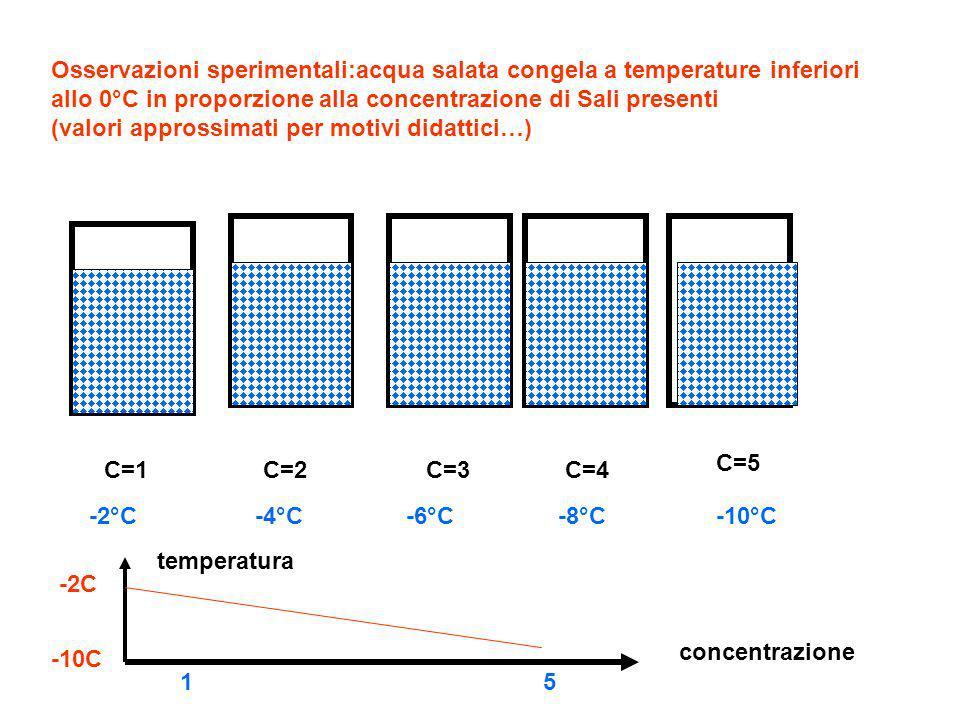 Osservazioni sperimentali:acqua salata congela a temperature inferiori allo 0°C in proporzione alla concentrazione di Sali presenti (valori approssima