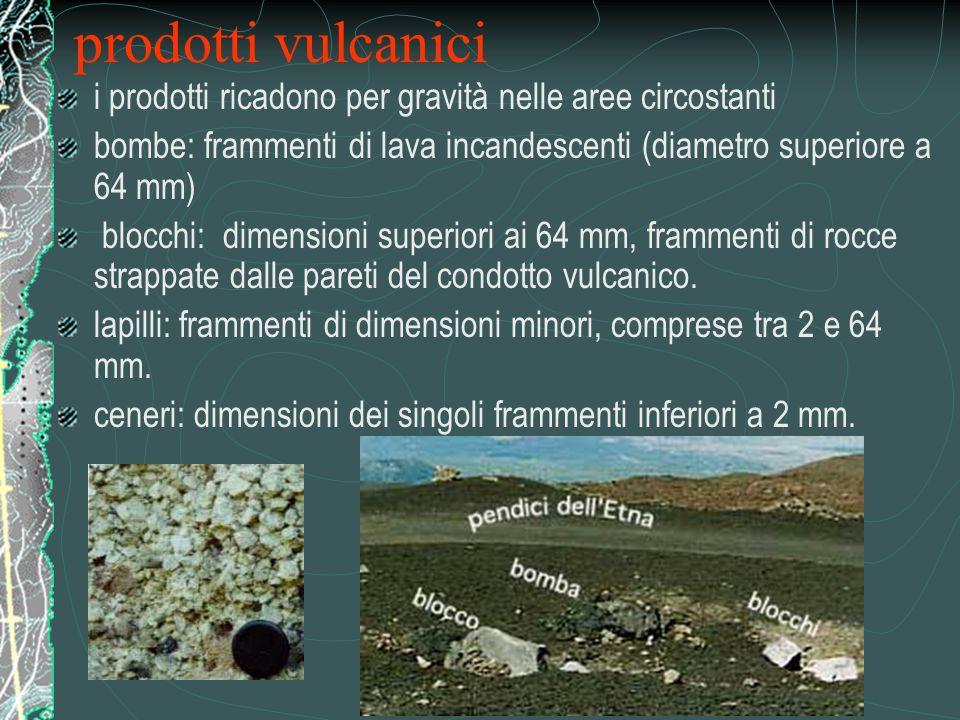 i prodotti ricadono per gravità nelle aree circostanti bombe: frammenti di lava incandescenti (diametro superiore a 64 mm) blocchi: dimensioni superio