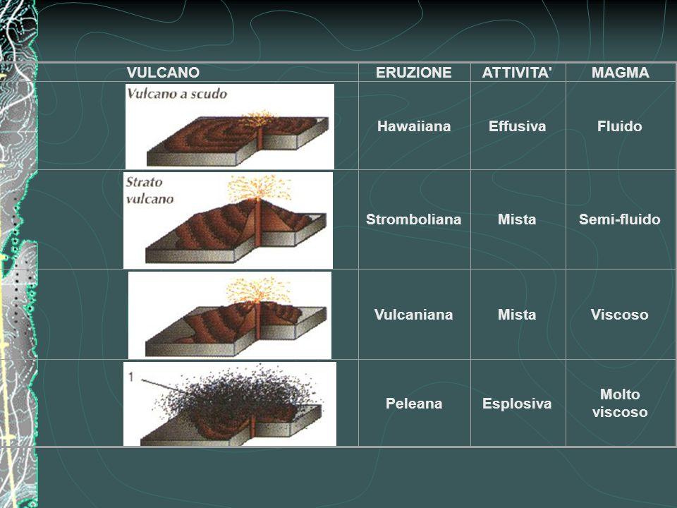 VULCANOERUZIONEATTIVITA'MAGMA HawaiianaEffusivaFluido StrombolianaMistaSemi-fluido VulcanianaMistaViscoso PeleanaEsplosiva Molto viscoso