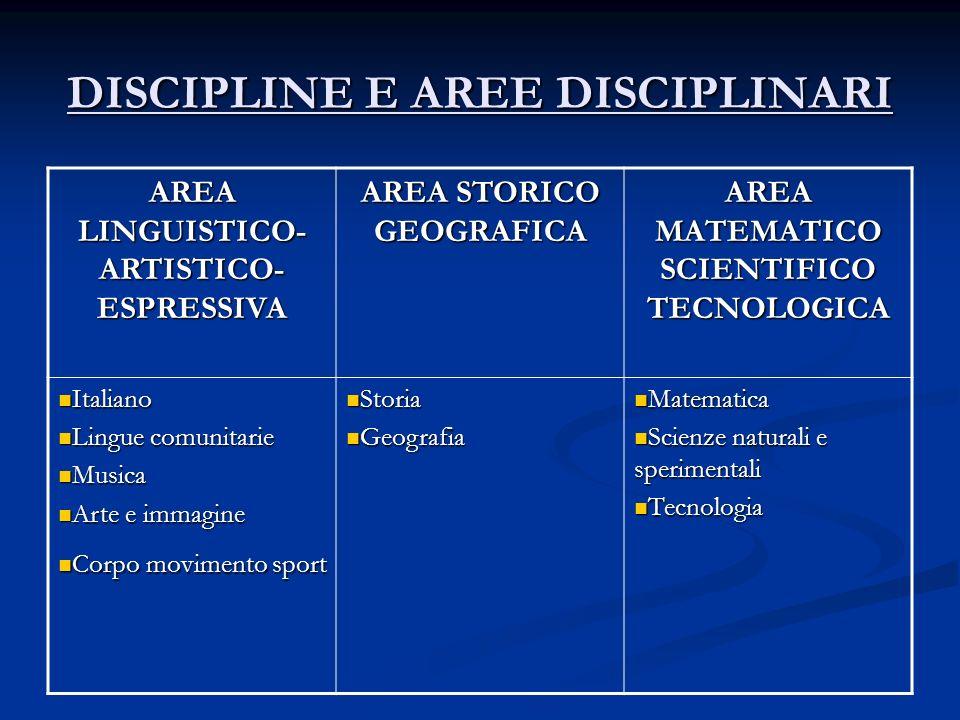 DISCIPLINE E AREE DISCIPLINARI AREA LINGUISTICO- ARTISTICO- ESPRESSIVA AREA STORICO GEOGRAFICA AREA MATEMATICO SCIENTIFICO TECNOLOGICA Italiano Italia