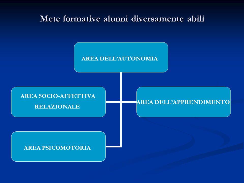 Mete formative alunni diversamente abili AREA DELLAUTONOMIA AREA SOCIO-AFFETTIVA RELAZIONALE AREA DELLAPPRENDIMENTO AREA PSICOMOTORIA