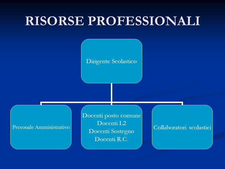 RISORSE PROFESSIONALI Dirigente Scolastico Personale Amministrativo Docenti posto comune Docenti L2 Docenti Sostegno Docenti R.C. Collaboratori scolas