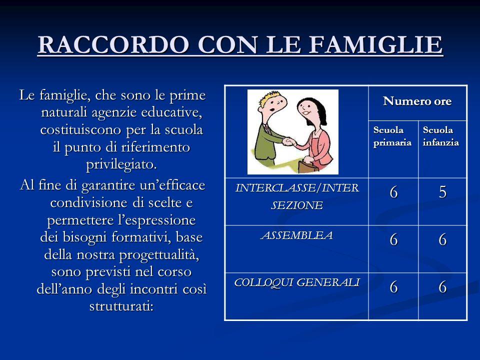 RACCORDO CON LE FAMIGLIE Le famiglie, che sono le prime naturali agenzie educative, costituiscono per la scuola il punto di riferimento privilegiato.