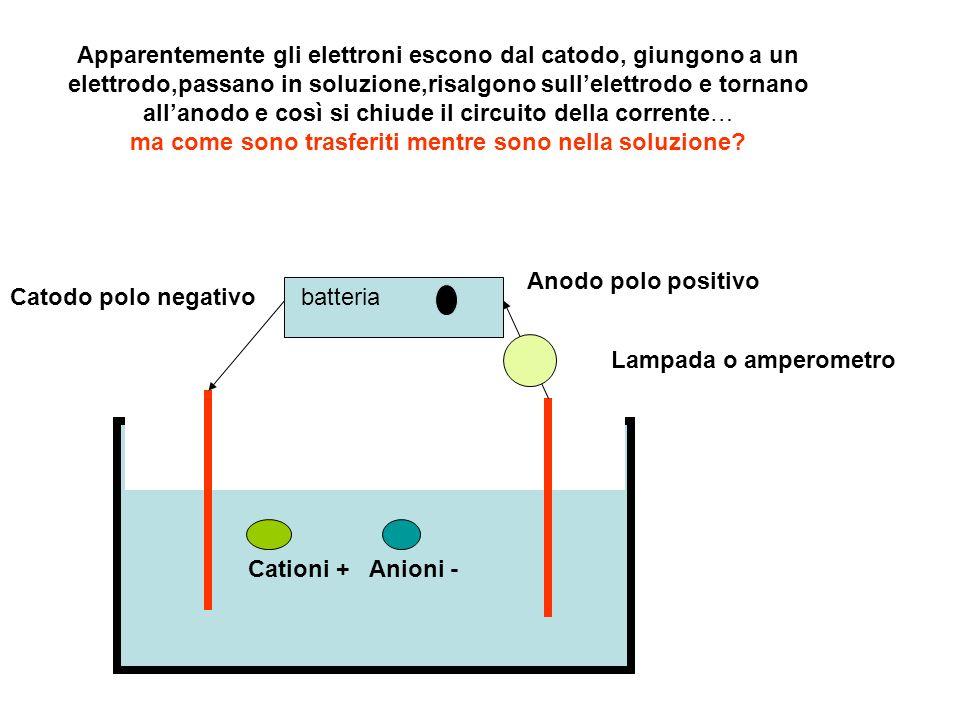 batteriaCatodo polo negativo Anodo polo positivo Lampada o amperometro Cationi +Anioni - Apparentemente gli elettroni escono dal catodo, giungono a un