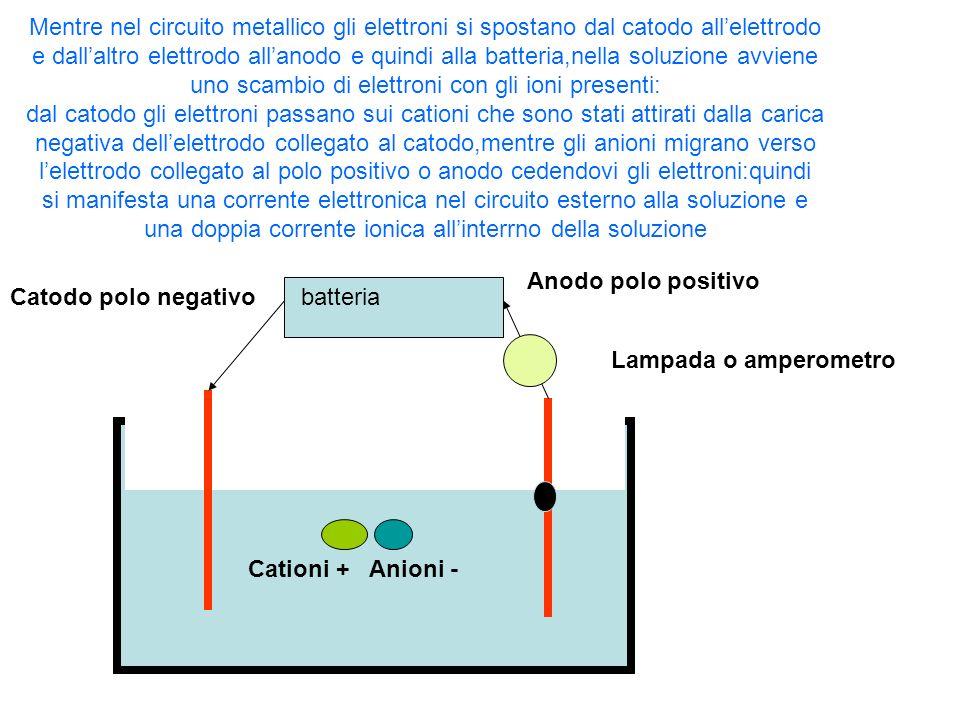 batteriaCatodo polo negativo Anodo polo positivo Lampada o amperometro Cationi +Anioni - Mentre nel circuito metallico gli elettroni si spostano dal c