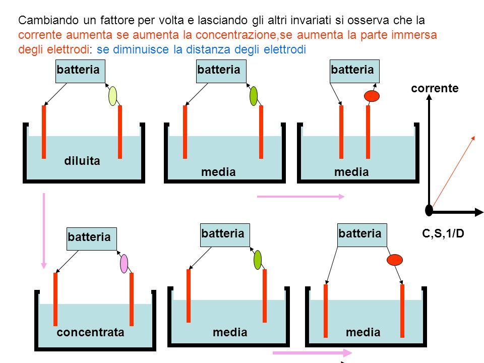 batteria diluita concentrata media Cambiando un fattore per volta e lasciando gli altri invariati si osserva che la corrente aumenta se aumenta la con