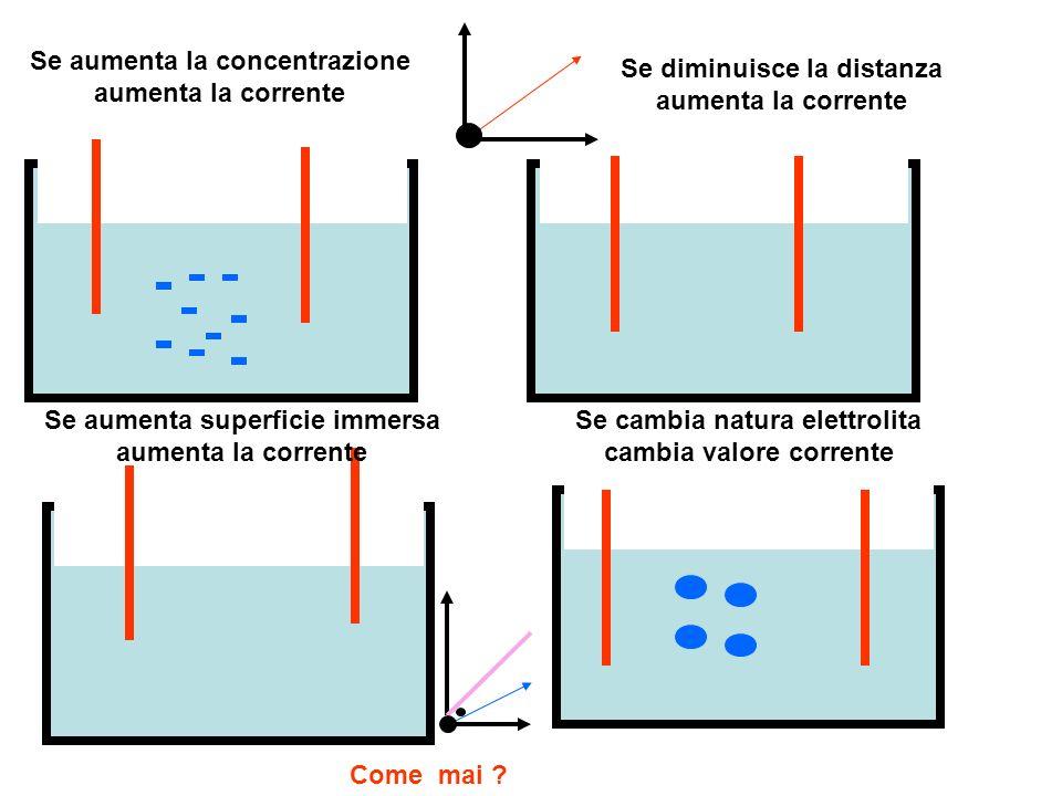 Se aumenta la concentrazione aumenta la corrente Se diminuisce la distanza aumenta la corrente Se aumenta superficie immersa aumenta la corrente Se ca