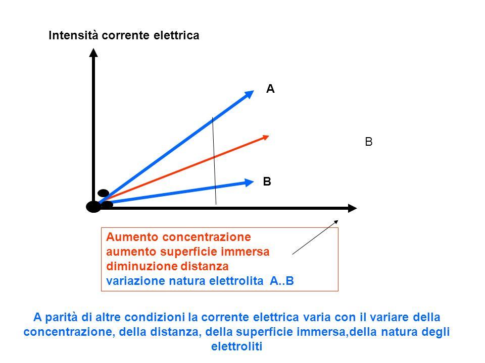 Aumento concentrazione aumento superficie immersa diminuzione distanza variazione natura elettrolita A..B Intensità corrente elettrica A B B A parità