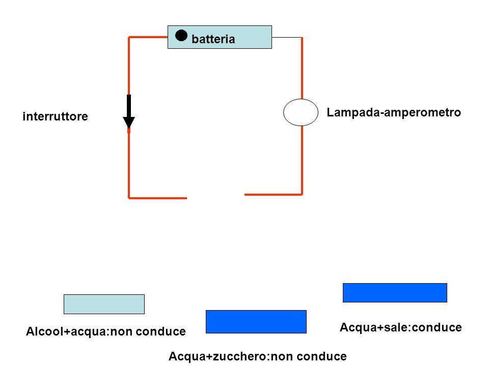 batteria Lampada-amperometro interruttore Alcool+acqua:non conduce Acqua+zucchero:non conduce Acqua+sale:conduce
