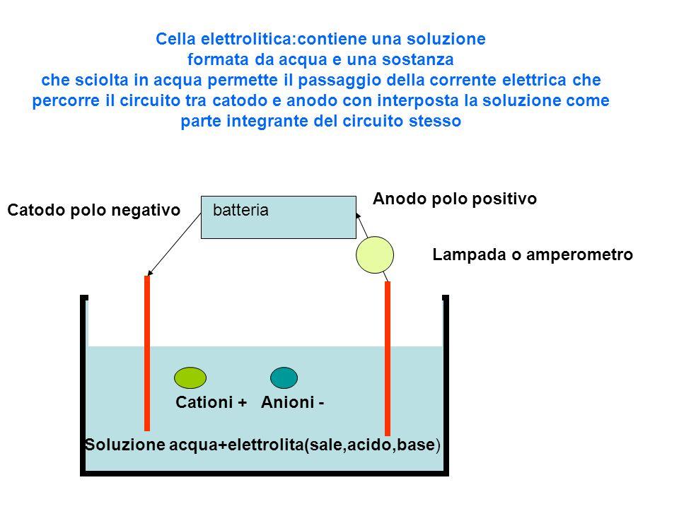 batteriaCatodo polo negativo Anodo polo positivo Lampada o amperometro Soluzione acqua+elettrolita(sale,acido,base) Cationi +Anioni - Cella elettrolit