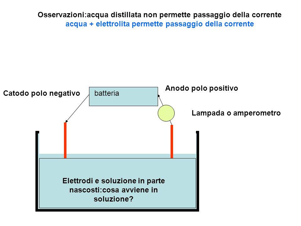 batteriaCatodo polo negativo Anodo polo positivo Lampada o amperometro Cationi +Anioni - Osservazioni:acqua distillata non permette passaggio della co