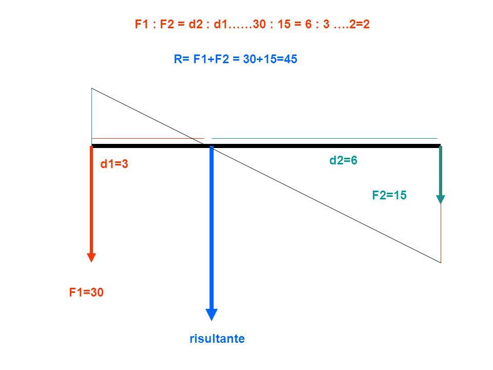 F1=30 F2=15 R= F1+F2 = 30+15=45 d1=3 d2=6 F1 : F2 = d2 : d1……30 : 15 = 6 : 3 ….2=2