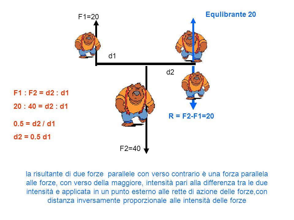 F1=20 F2=40 R = F2-F1=20 d2 d1 la risultante di due forze parallele con verso contrario è una forza parallela alle forze, con verso della maggiore, in