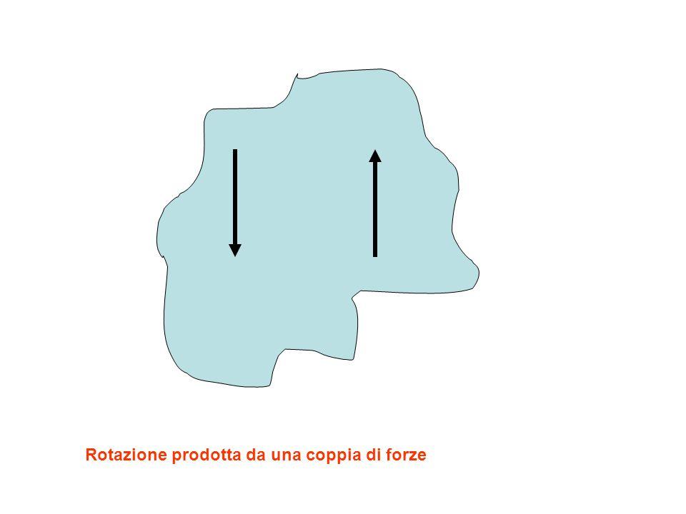 Rotazione prodotta da una coppia di forze