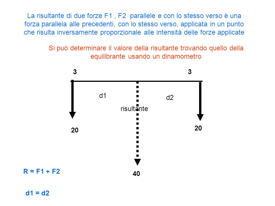 20 40 33 risultante La risultante di due forze F1, F2 parallele e con lo stesso verso è una forza parallela alle precedenti, con lo stesso verso, applicata in un punto che risulta inversamente proporzionale alle intensità delle forze applicate R = F1 + F2 d1 d2 d1 = d2 Si può determinare il valore della risultante trovando quello della equilibrante usando un dinamometro
