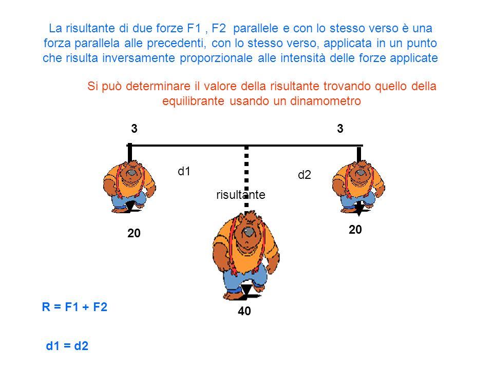 F1=20 F2=40 R = F2-F1=20 d2 d1 la risultante di due forze parallele con verso contrario è una forza parallela alle forze, con verso della maggiore, intensità pari alla differenza tra le due intensità e applicata in un punto esterno alle rette di azione delle forze,con distanza inversamente proporzionale alle intensità delle forze F1 : F2 = d2 : d1 20 : 40 = d2 : d1 0.5 = d2 / d1 d2 = 0.5 d1