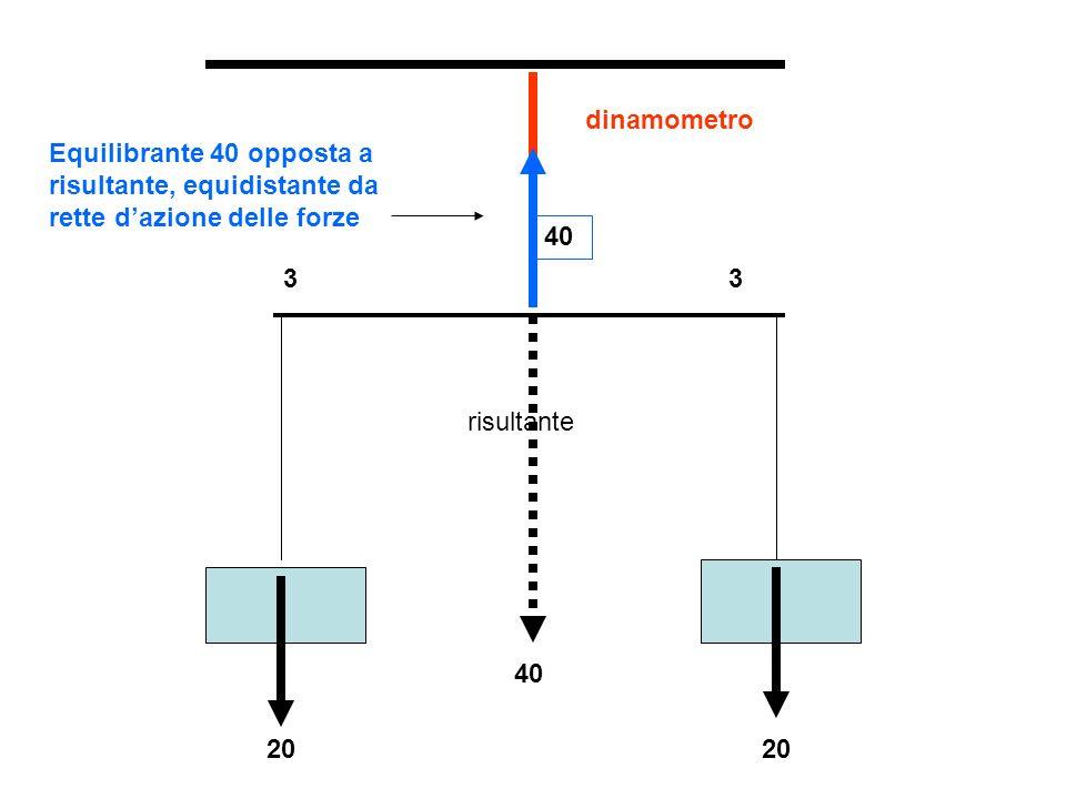 risultante F2=40 F1=20 R=F1-F2=20 d2=4 d1=8 F2 :F1 = d1 : d2 ….40:20 = 8:4 F1*d1=F2*d2 = 160