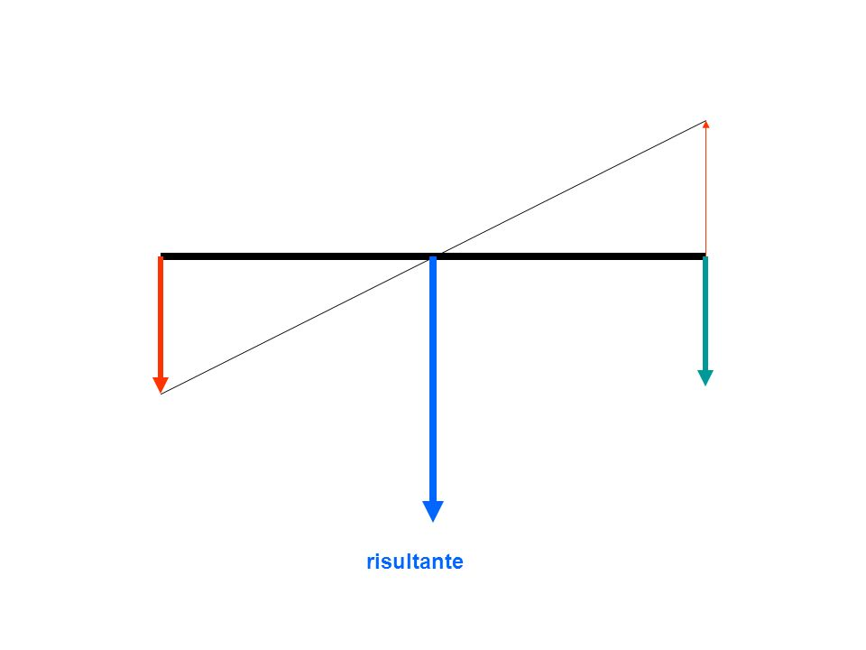 Due forze parallele con uguale direzione, di senso opposto,con la stessa intensità,diversa retta di azione (coppia di forze) applicate a un corpo in quiete producono la sua rotazione